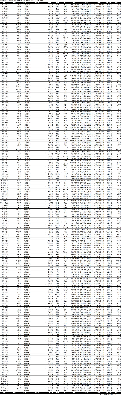 序二段成績順一覧表・2020年3月場所2日目