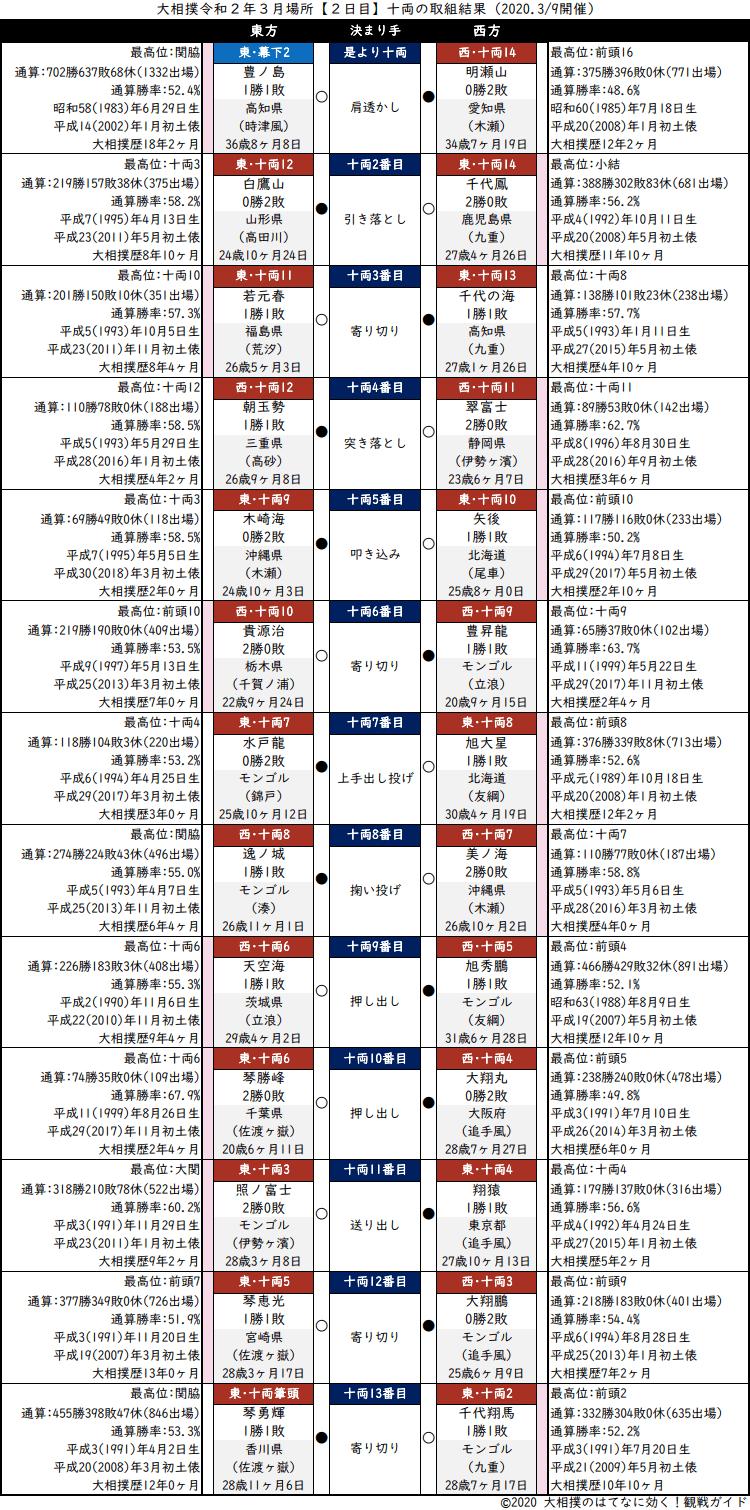 大相撲・2020年3月場所2日目・十両の取組結果