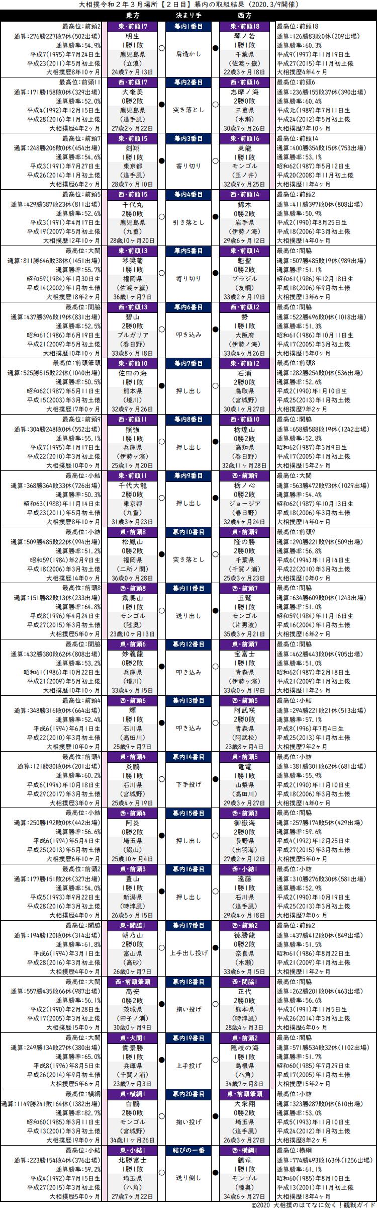 大相撲・2020年3月場所2日目・幕内の取組結果
