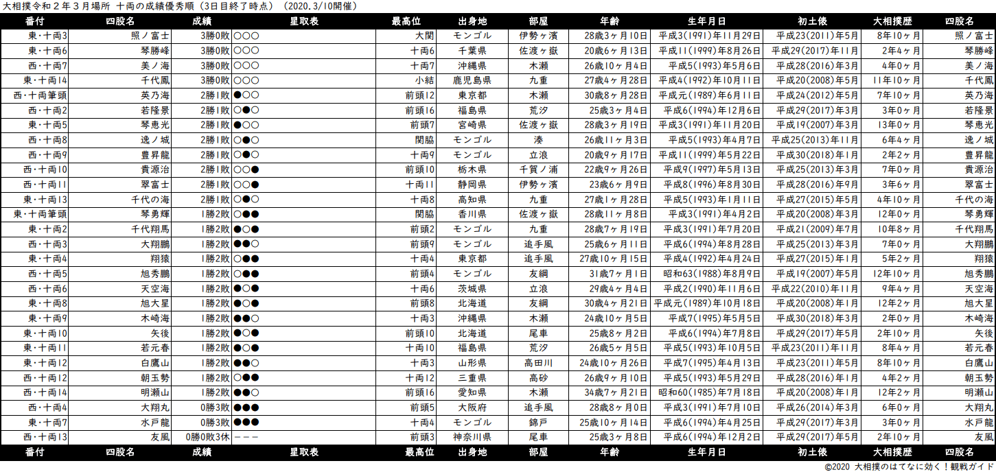 十両成績順一覧表・2020年3月場所3日目