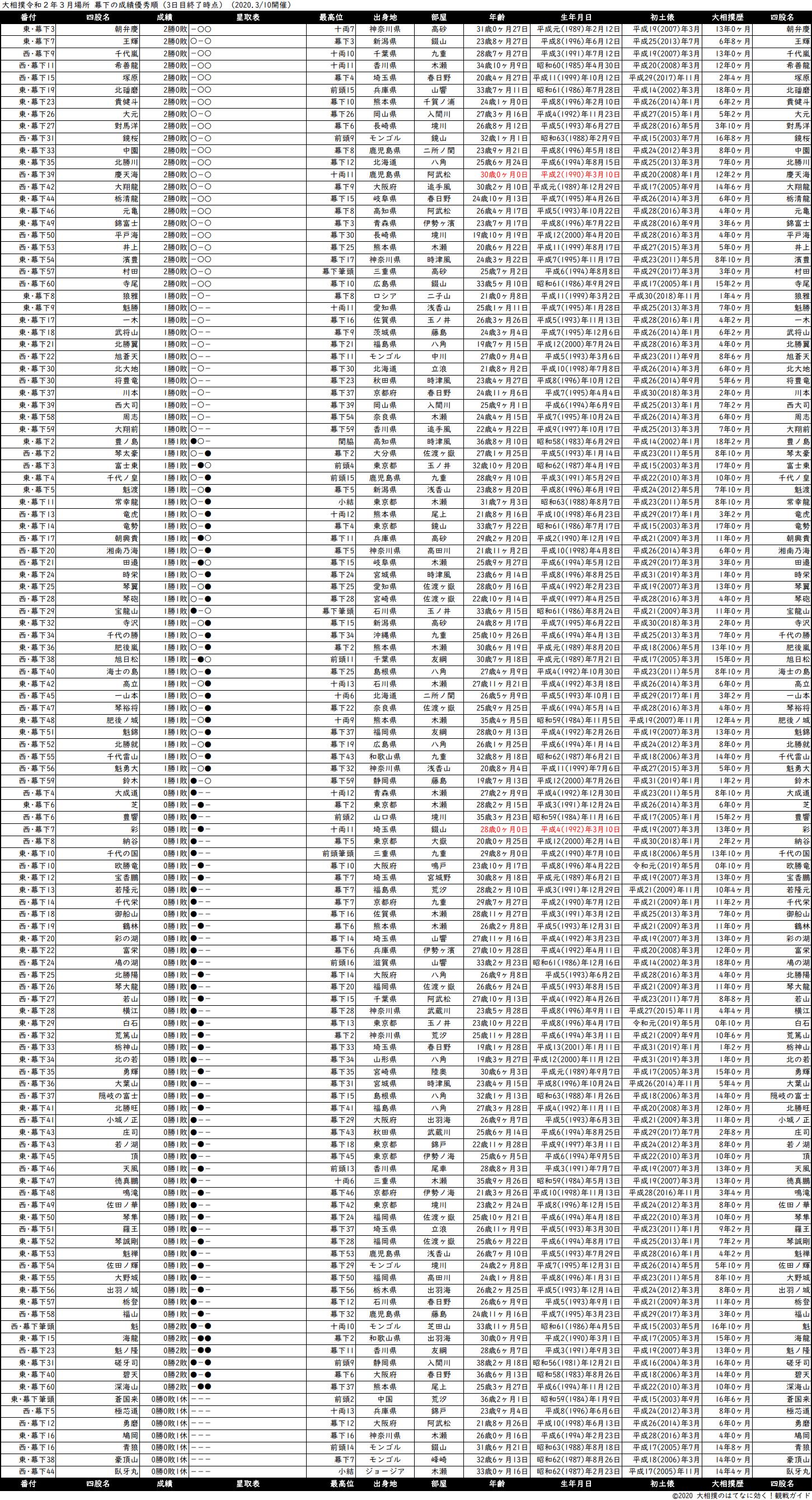 幕下成績順一覧表・2020年3月場所3日目