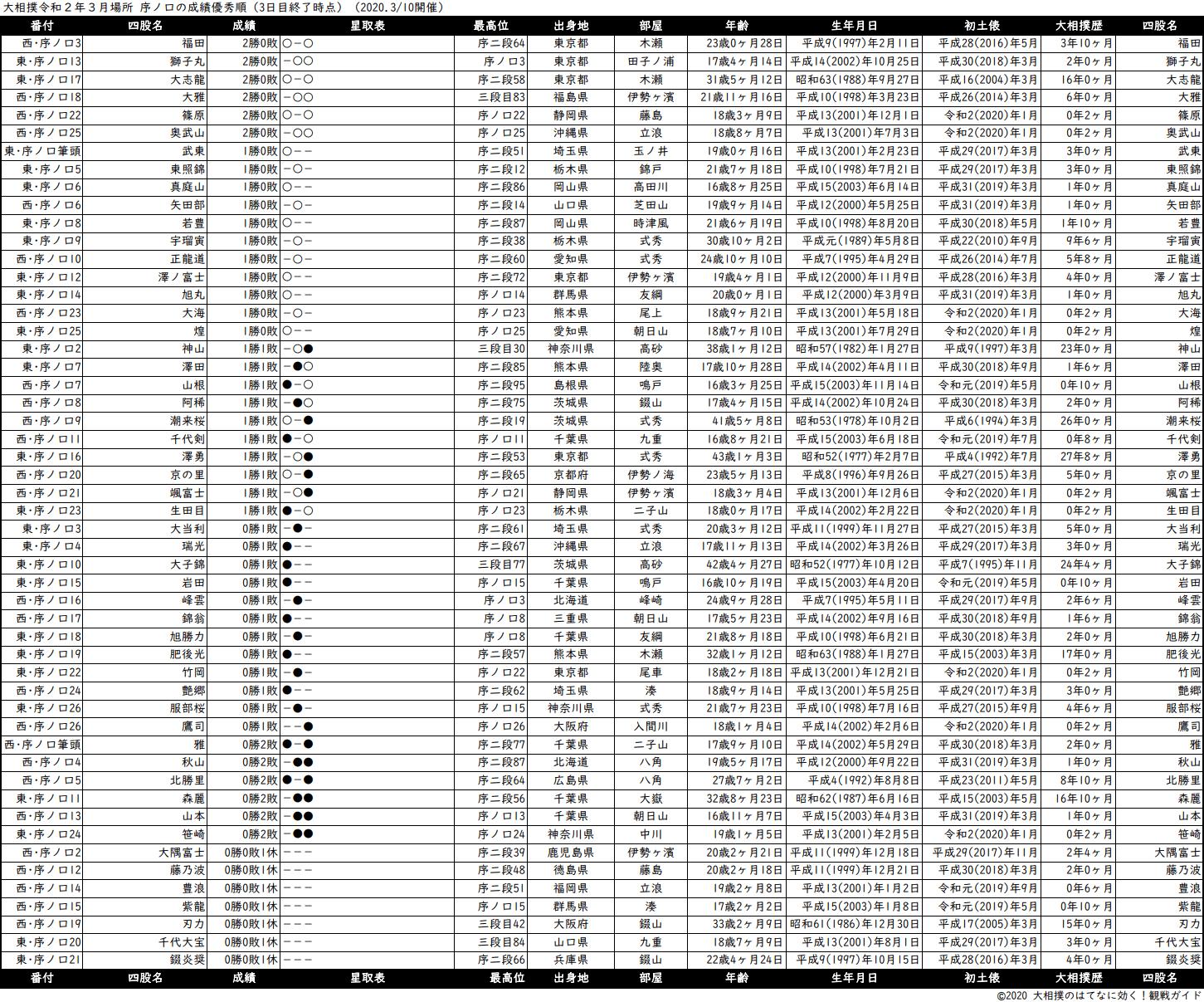序ノ口成績順一覧表・2020年3月場所3日目