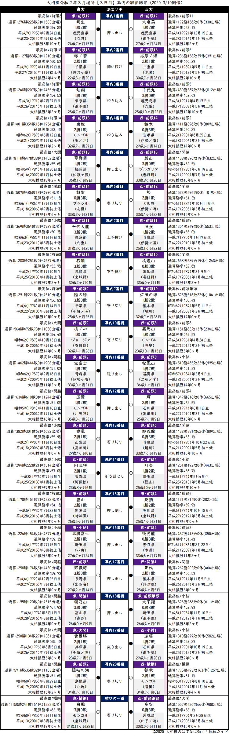 大相撲・2020年3月場所3日目・幕内の取組結果
