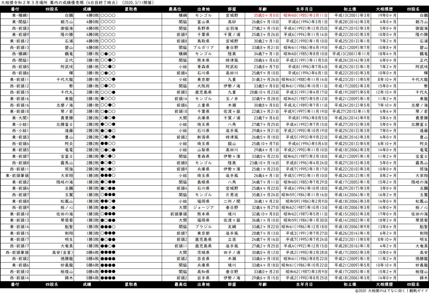幕内成績順一覧表・2020年3月場所4日目