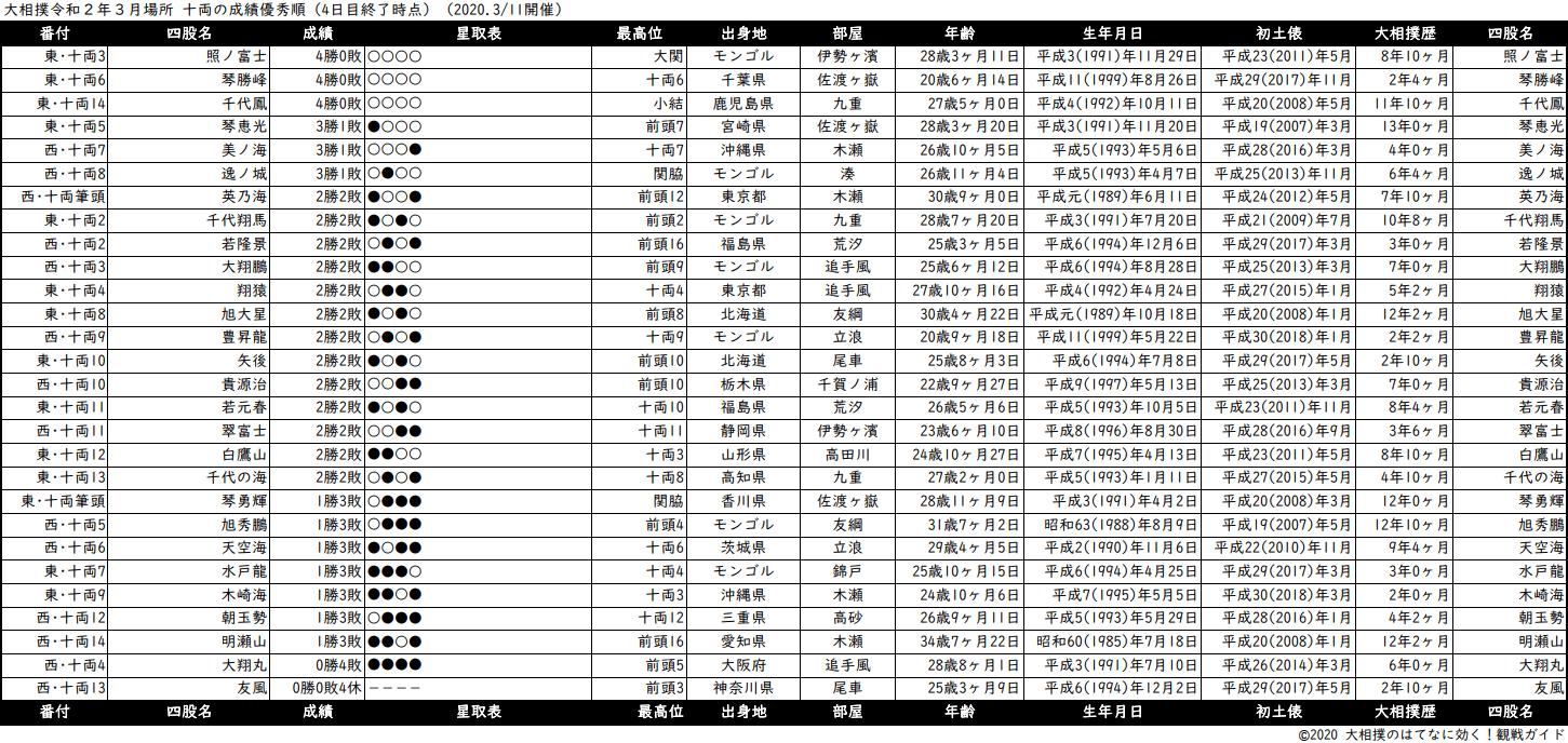 十両成績順一覧表・2020年3月場所4日目