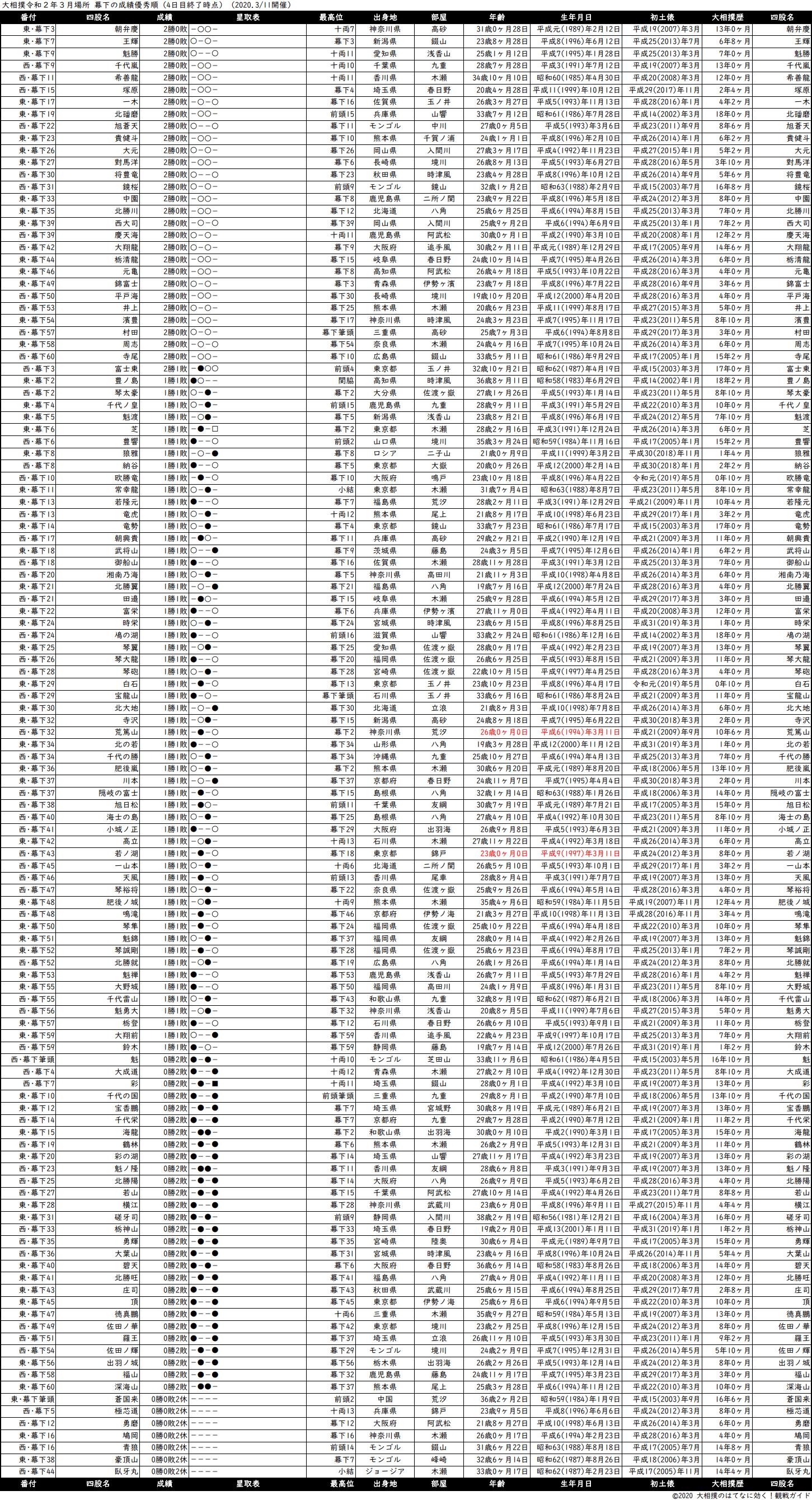 幕下成績順一覧表・2020年3月場所4日目