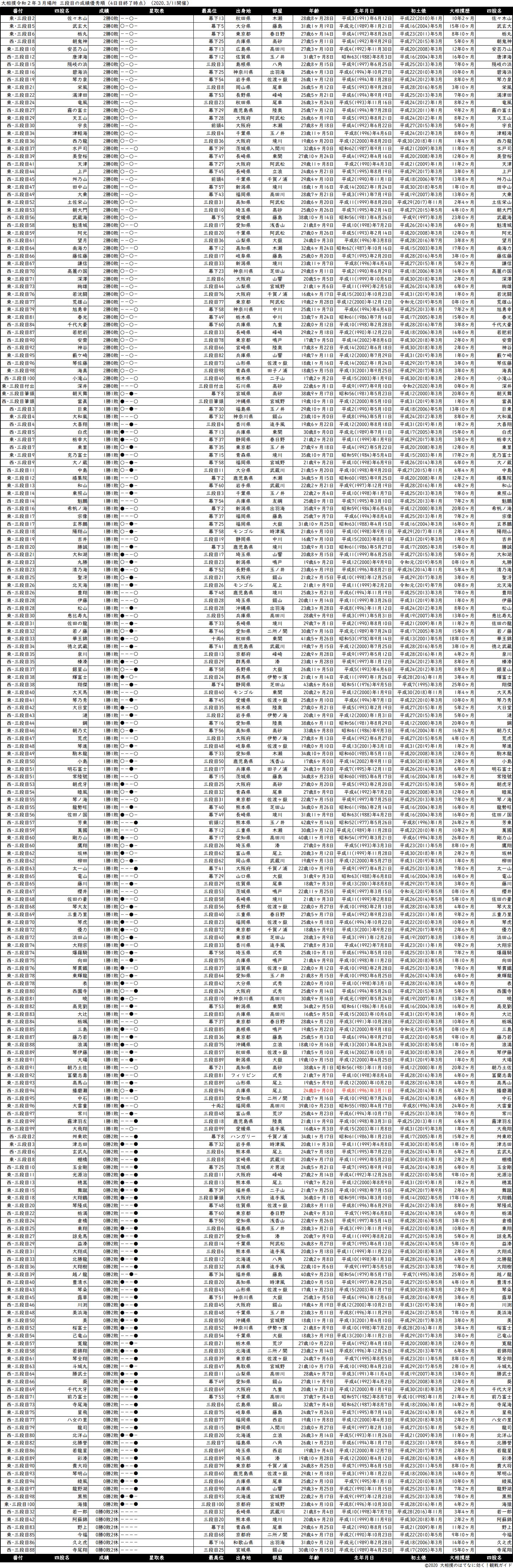 三段目成績順一覧表・2020年3月場所4日目