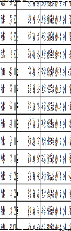 序二段成績順一覧表・2020年3月場所4日目