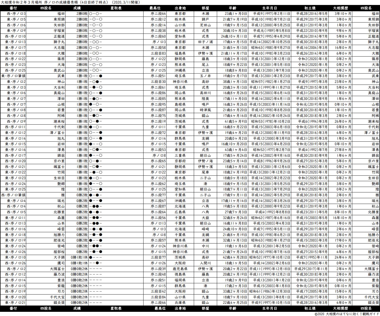 序ノ口成績順一覧表・2020年3月場所4日目