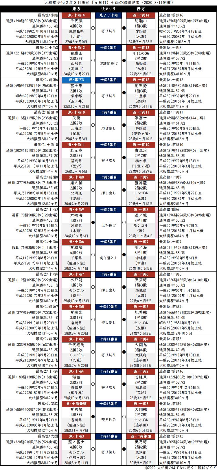 大相撲・2020年3月場所4日目・十両の取組結果