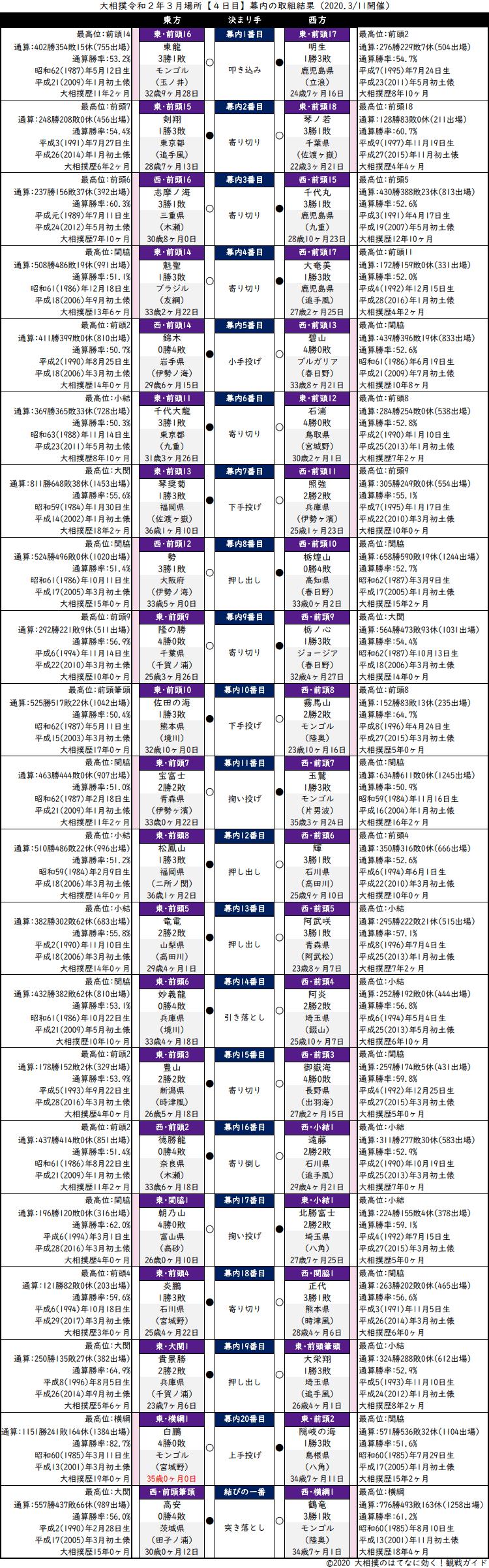 大相撲・2020年3月場所4日目・幕内の取組結果
