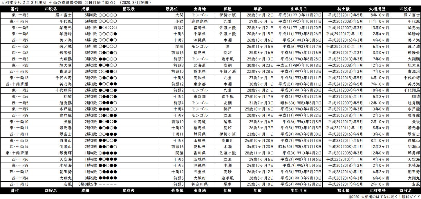 十両成績順一覧表・2020年3月場所5日目