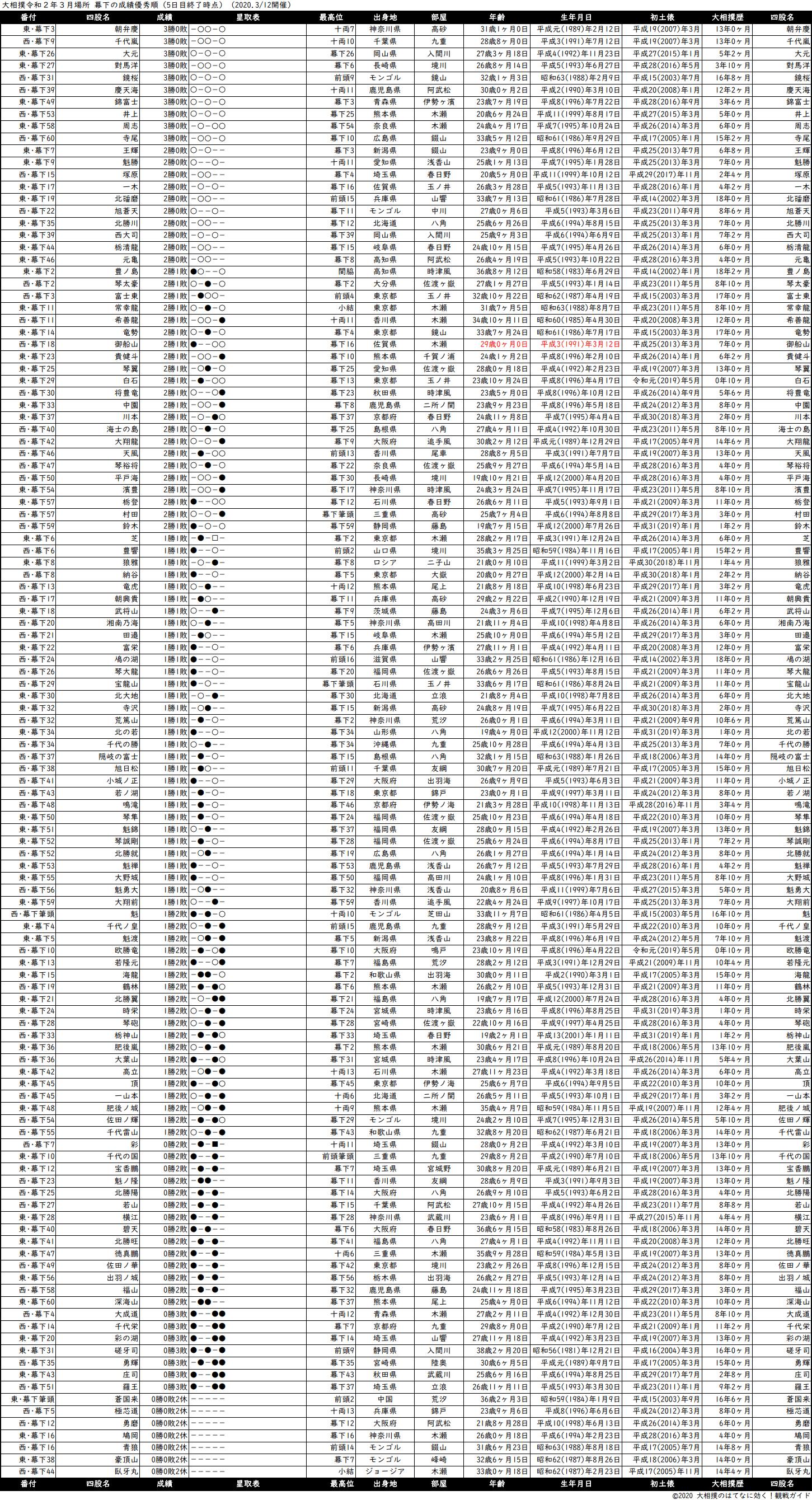 幕下成績順一覧表・2020年3月場所5日目