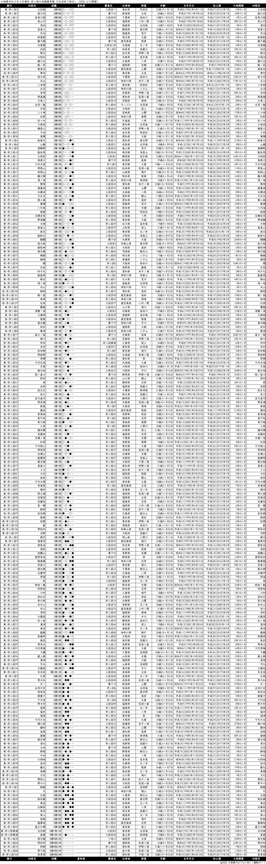 序二段成績順一覧表・2020年3月場所5日目