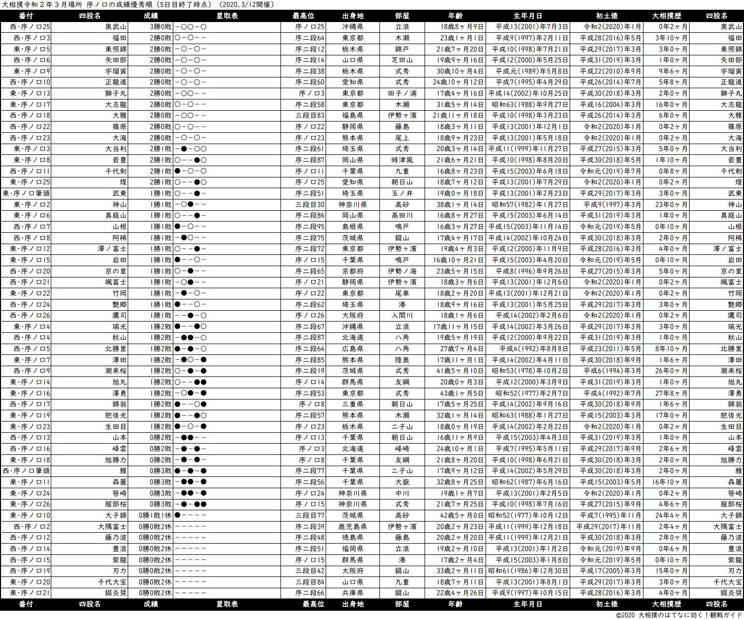 序ノ口成績順一覧表・2020年3月場所5日目