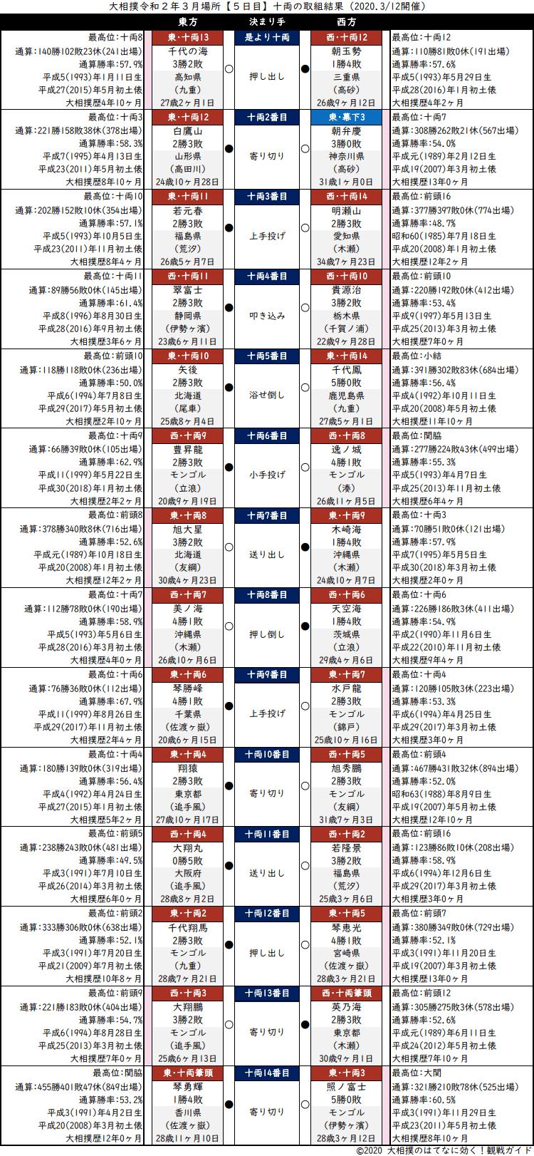 大相撲・2020年3月場所5日目・十両の取組結果