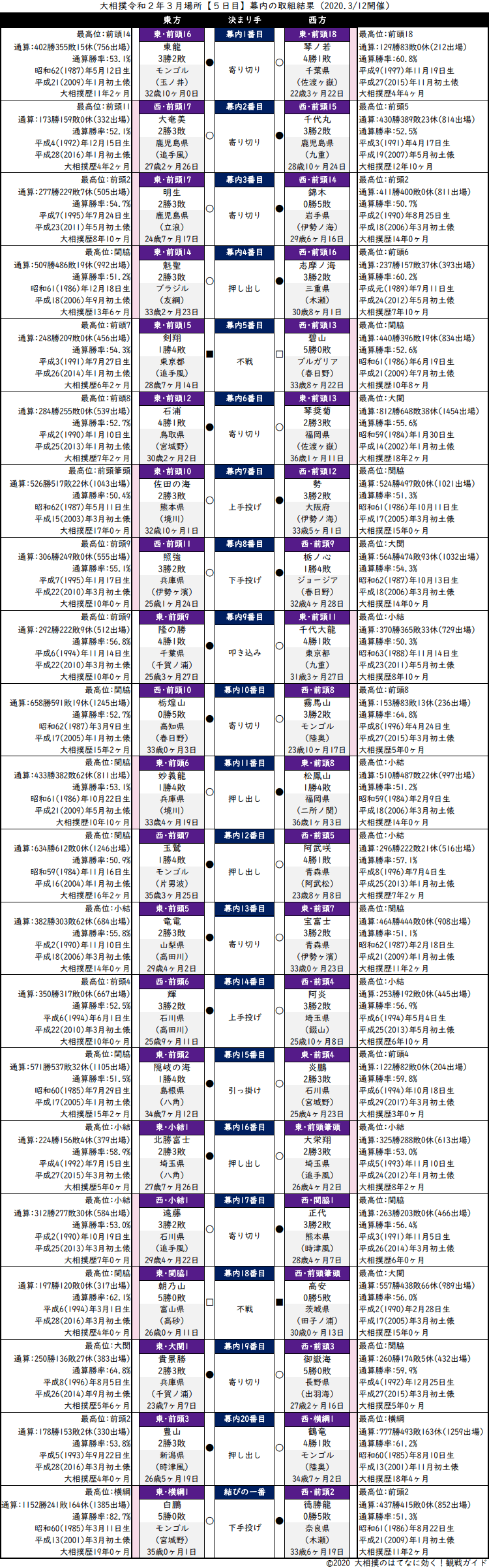 大相撲・2020年3月場所5日目・幕内の取組結果