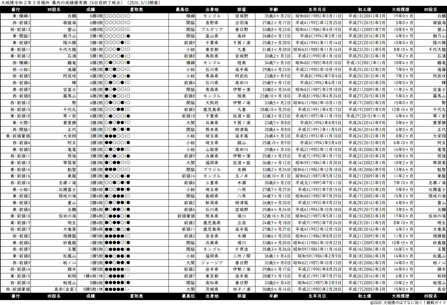 幕内成績順一覧表・2020年3月場所6日目