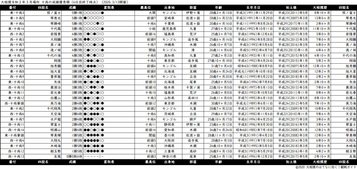 十両成績順一覧表・2020年3月場所6日目