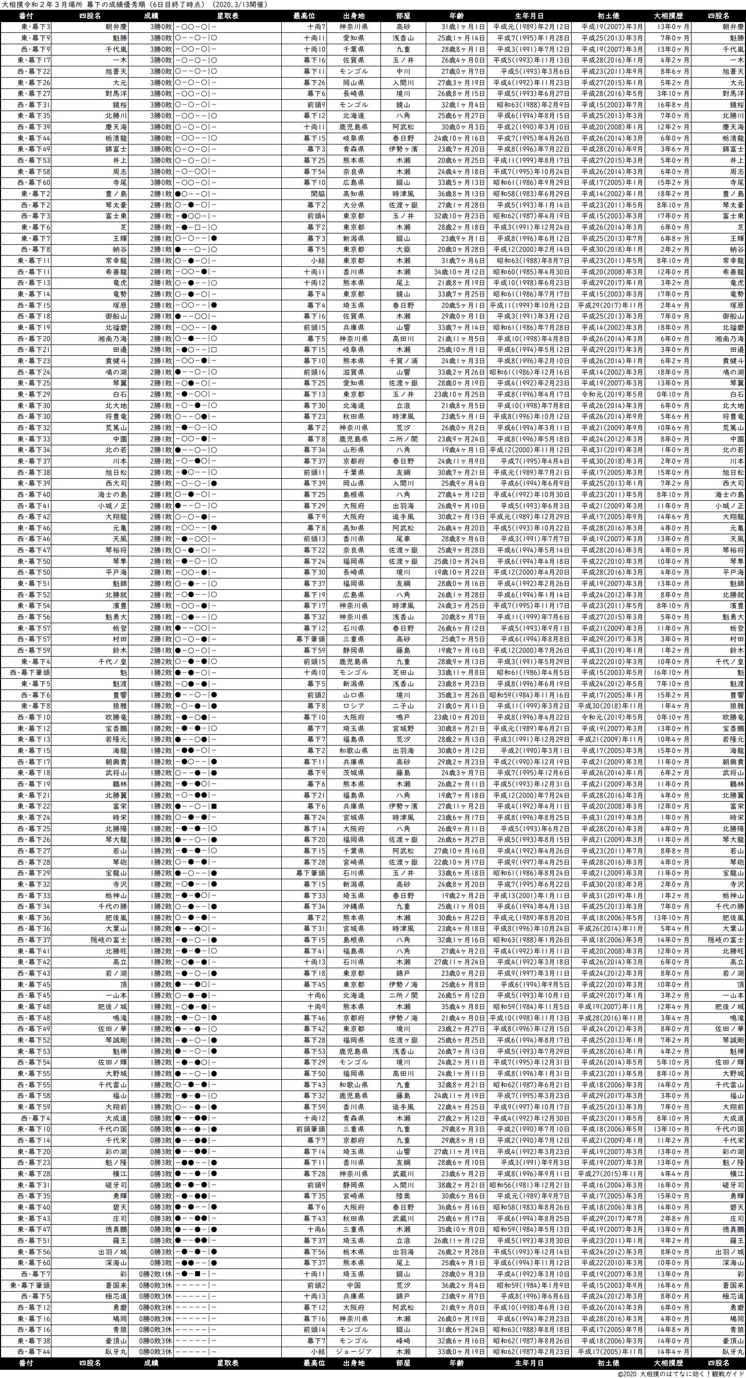 幕下成績順一覧表・2020年3月場所6日目