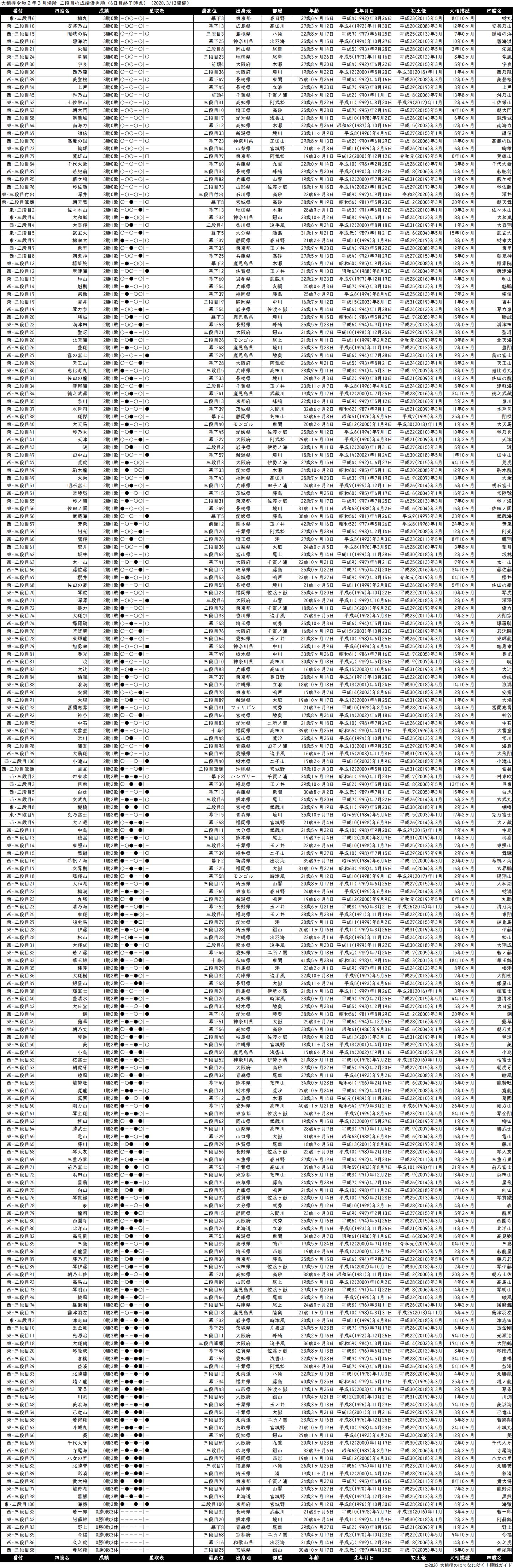 三段目成績順一覧表・2020年3月場所6日目