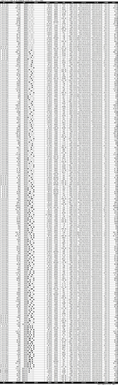 序二段成績順一覧表・2020年3月場所6日目