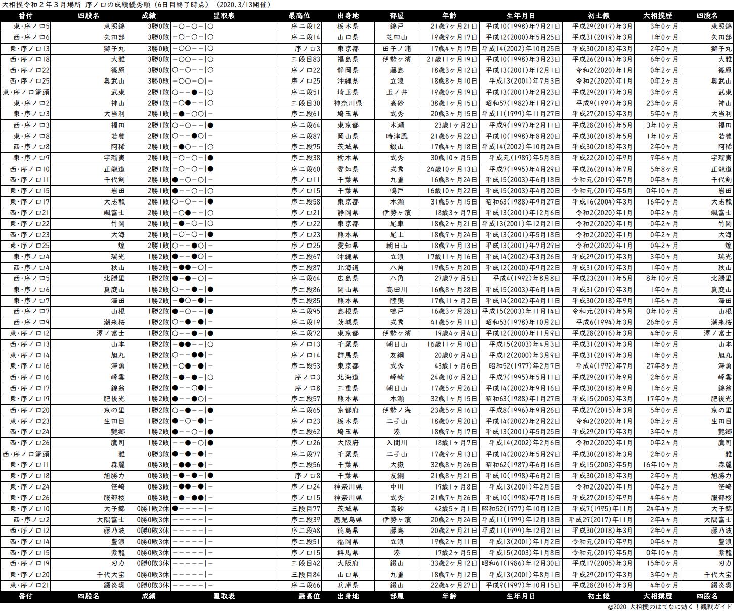 序ノ口成績順一覧表・2020年3月場所6日目