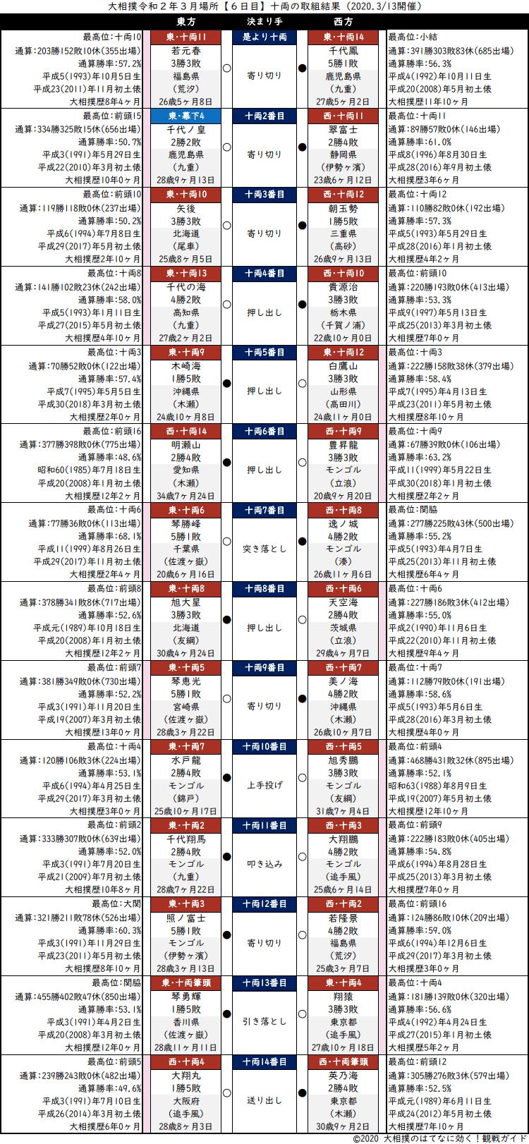 大相撲・2020年3月場所6日目・十両の取組結果