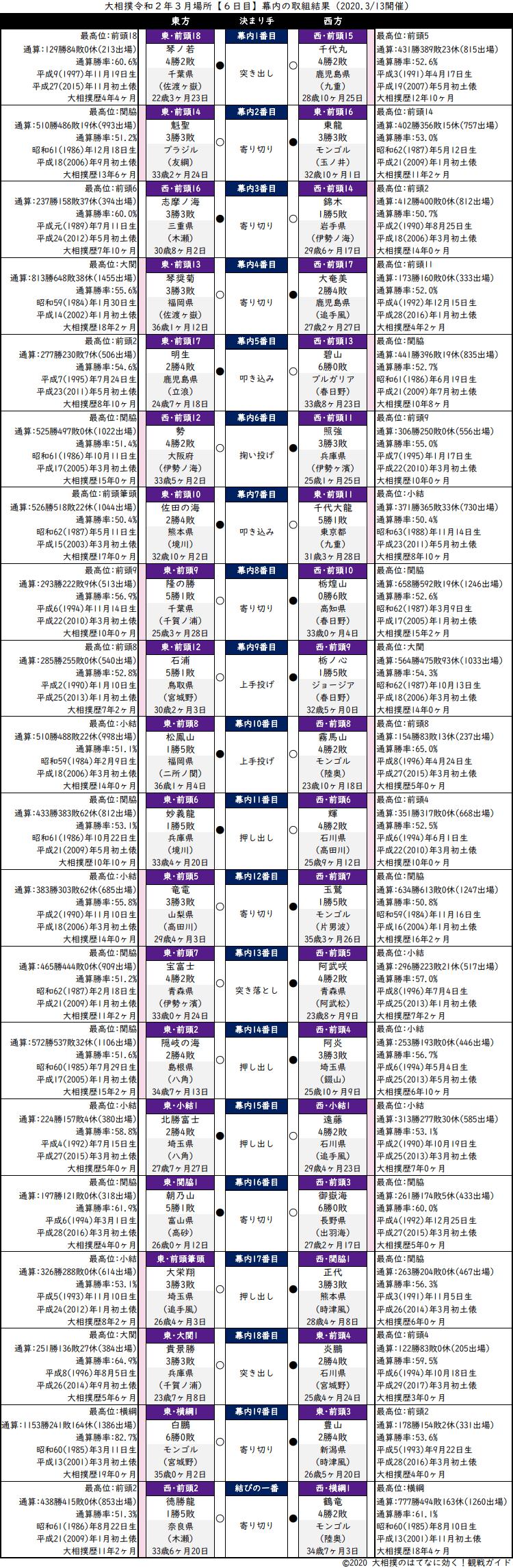 大相撲・2020年3月場所6日目・幕内の取組結果