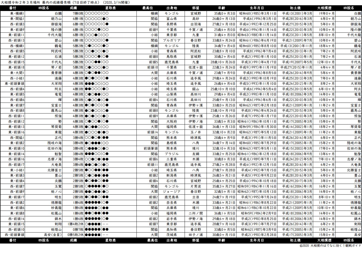 幕内成績順一覧表・2020年3月場所7日目