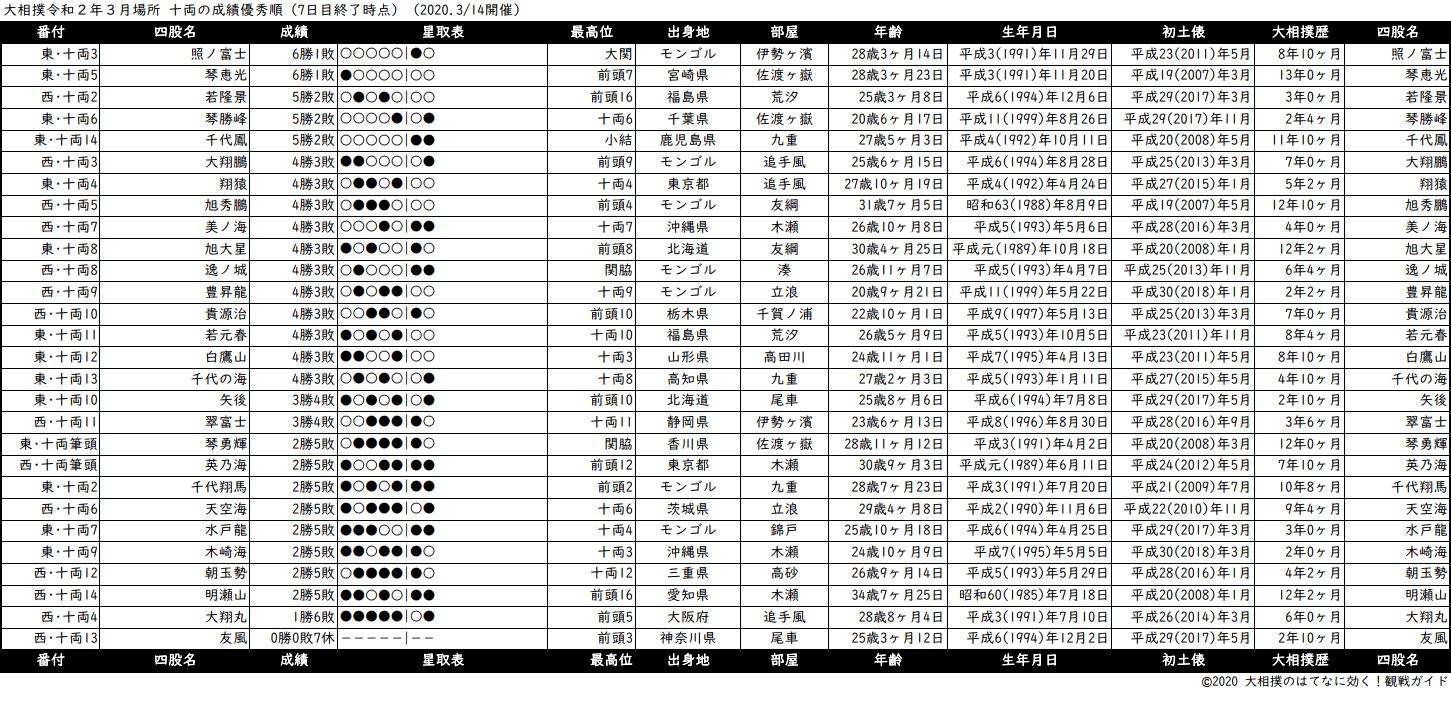 十両成績順一覧表・2020年3月場所7日目