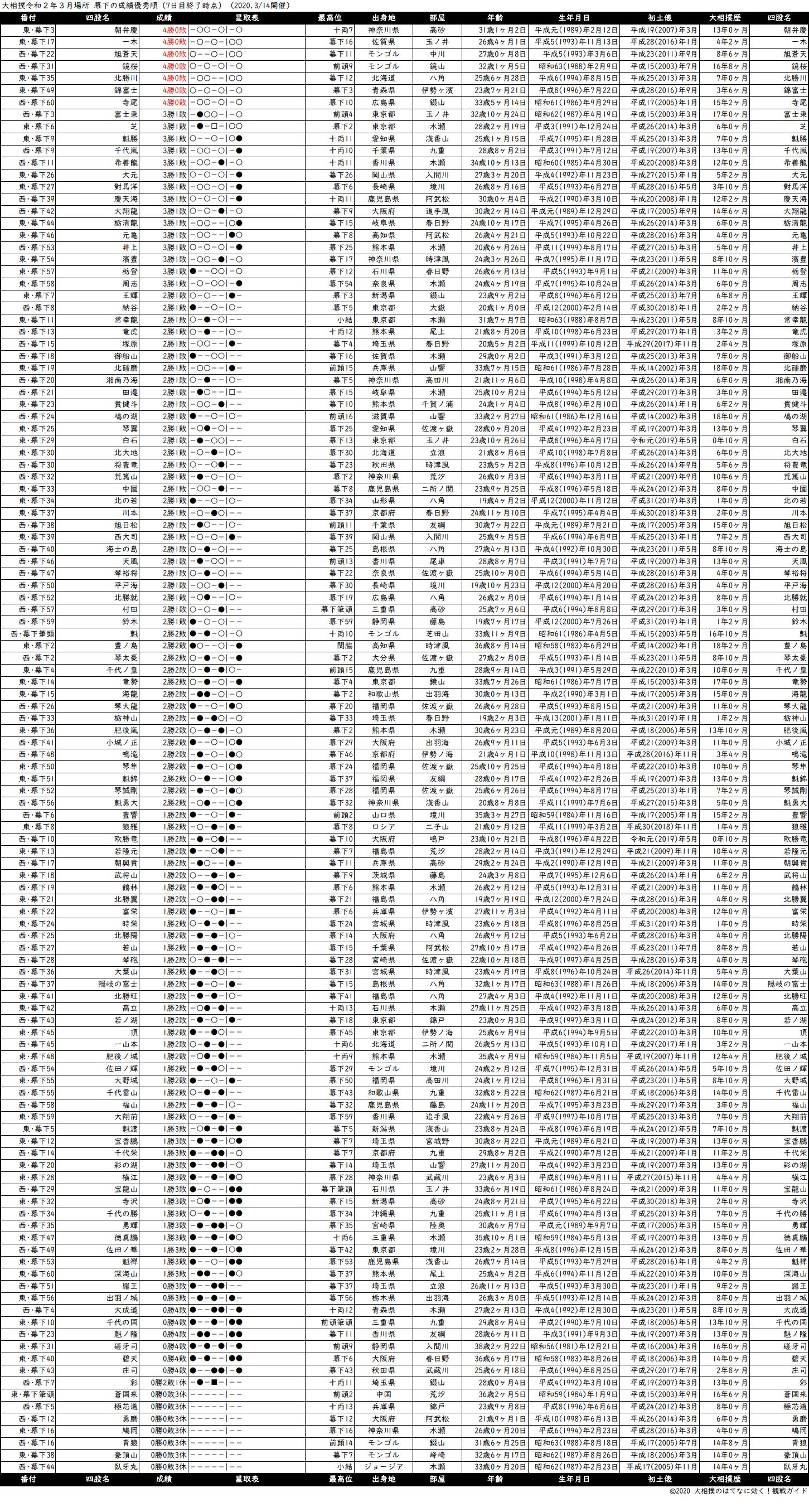 幕下成績順一覧表・2020年3月場所7日目
