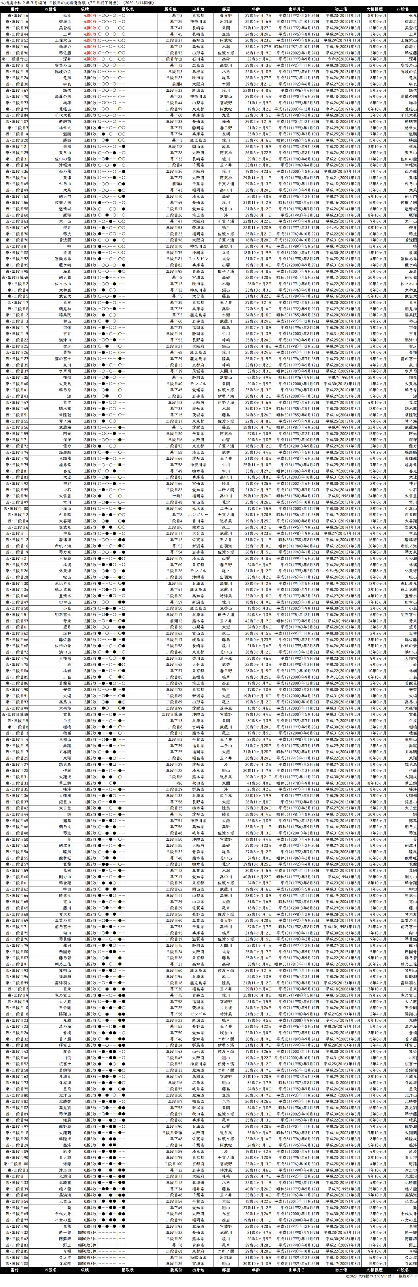 三段目成績順一覧表・2020年3月場所7日目