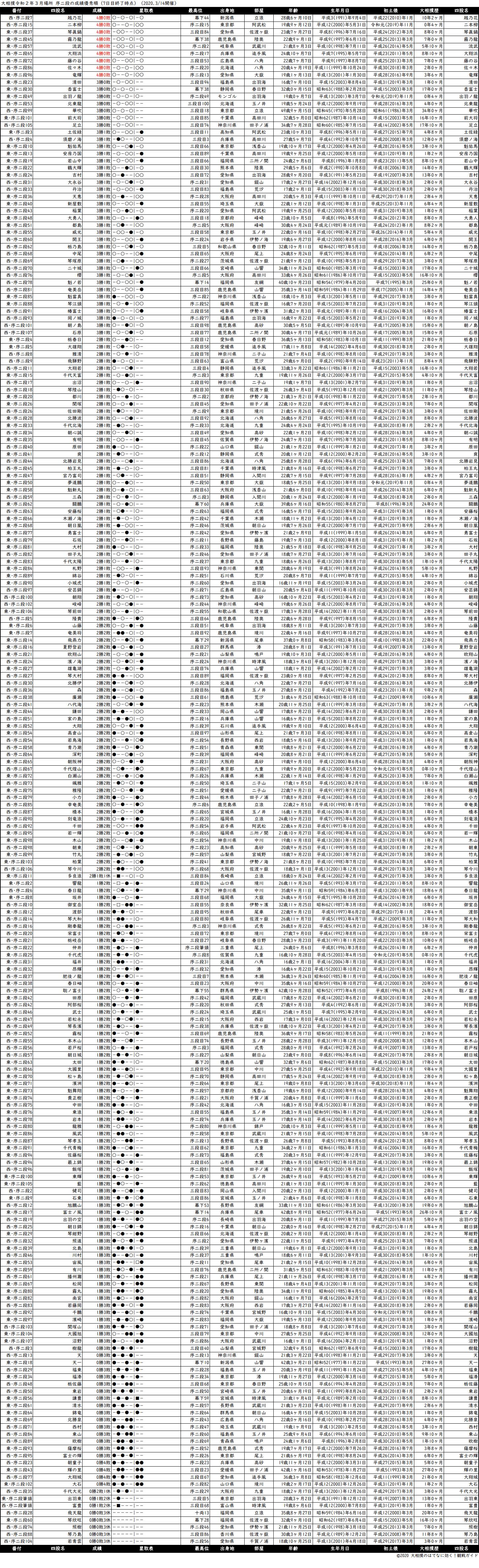 序二段成績順一覧表・2020年3月場所7日目