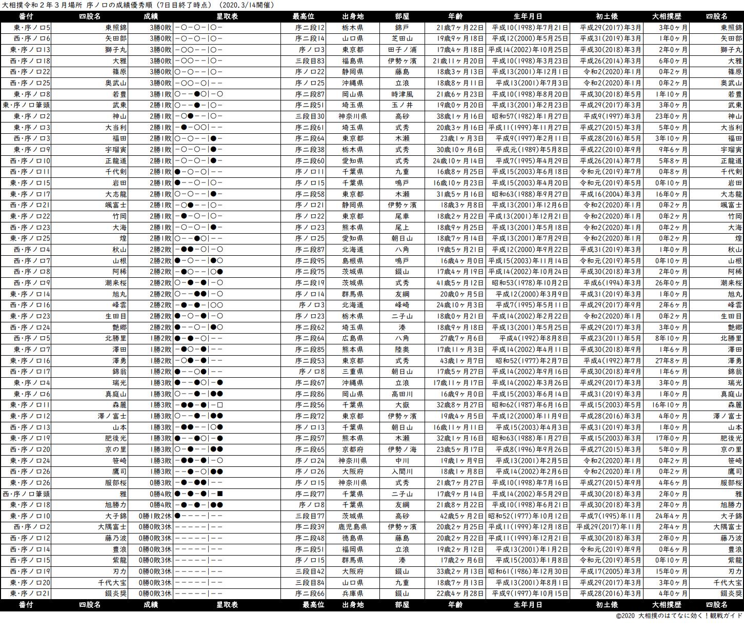序ノ口成績順一覧表・2020年3月場所7日目