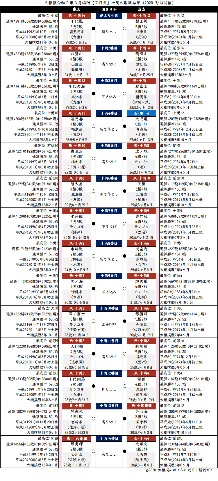 大相撲・2020年3月場所7日目・十両の取組結果