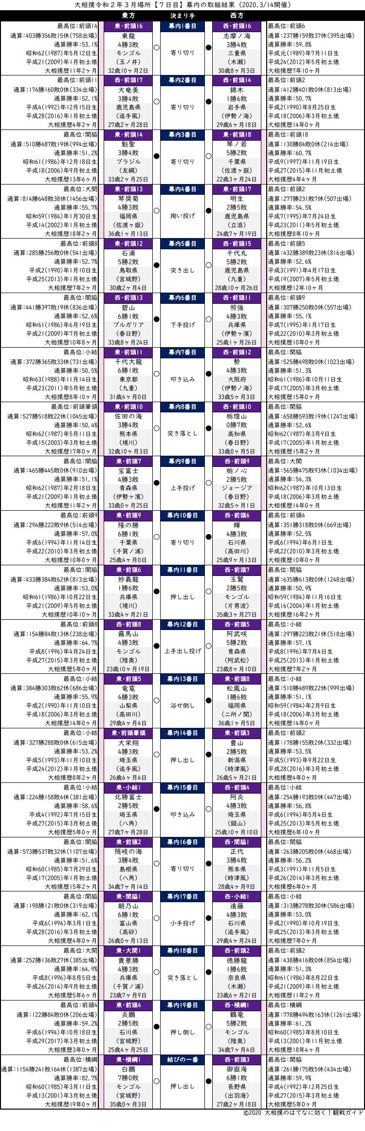 大相撲・2020年3月場所7日目・幕内の取組結果