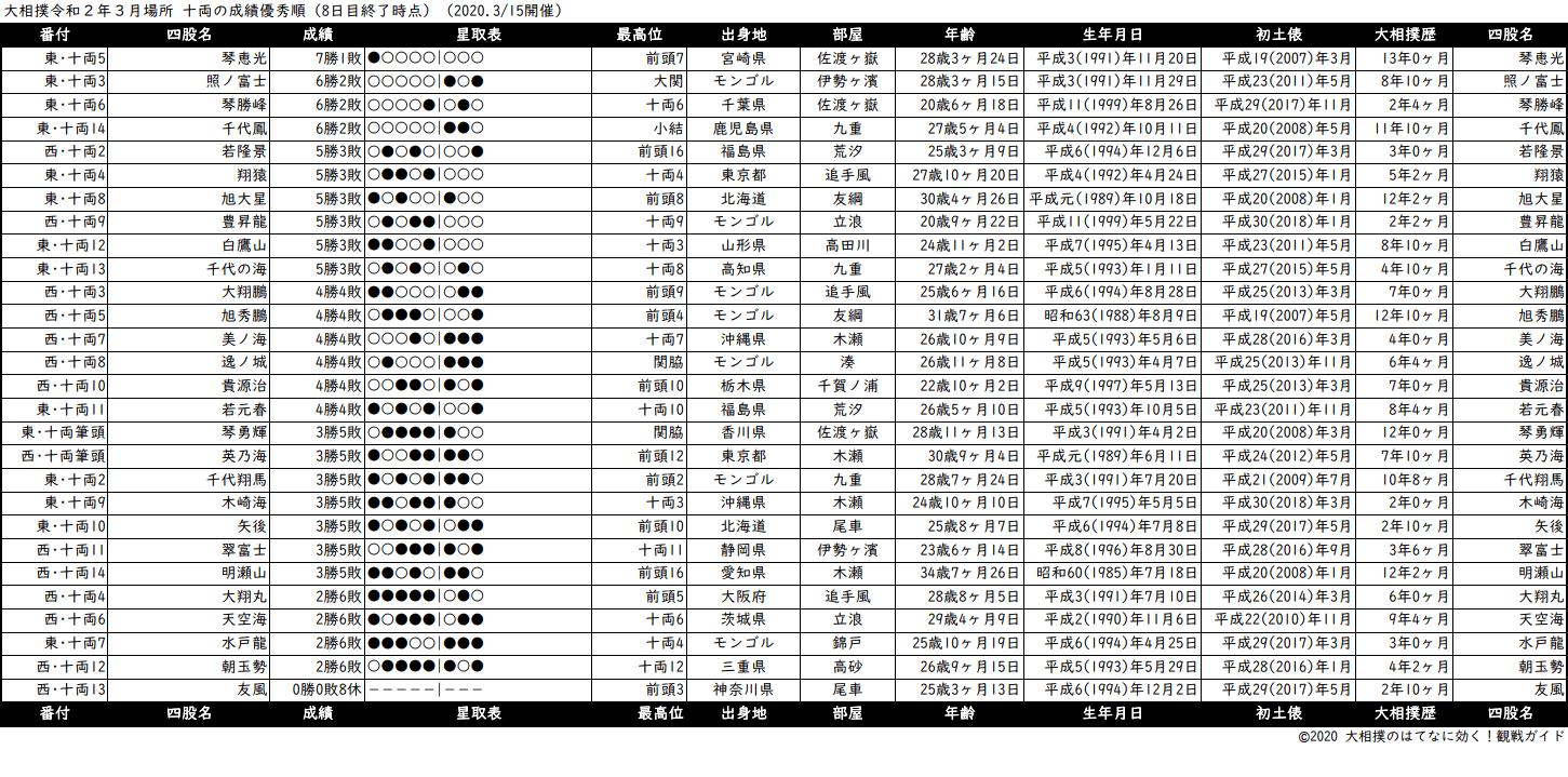 十両成績順一覧表・2020年3月場所8日目
