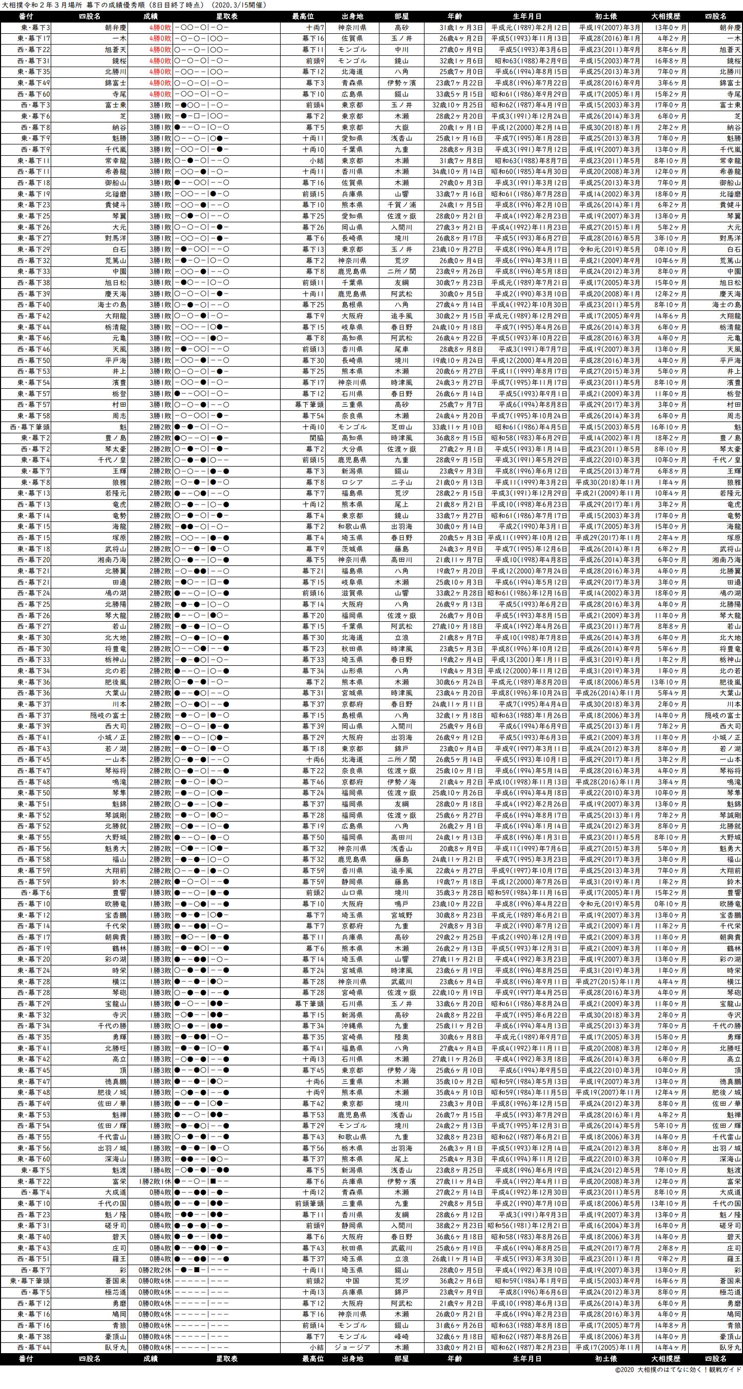 幕下成績順一覧表・2020年3月場所8日目