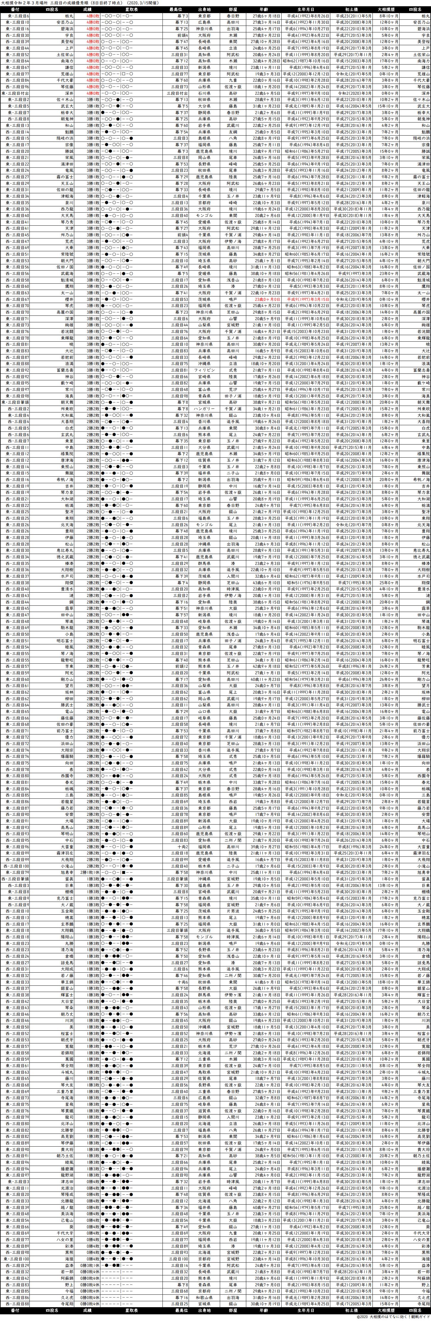 三段目成績順一覧表・2020年3月場所8日目