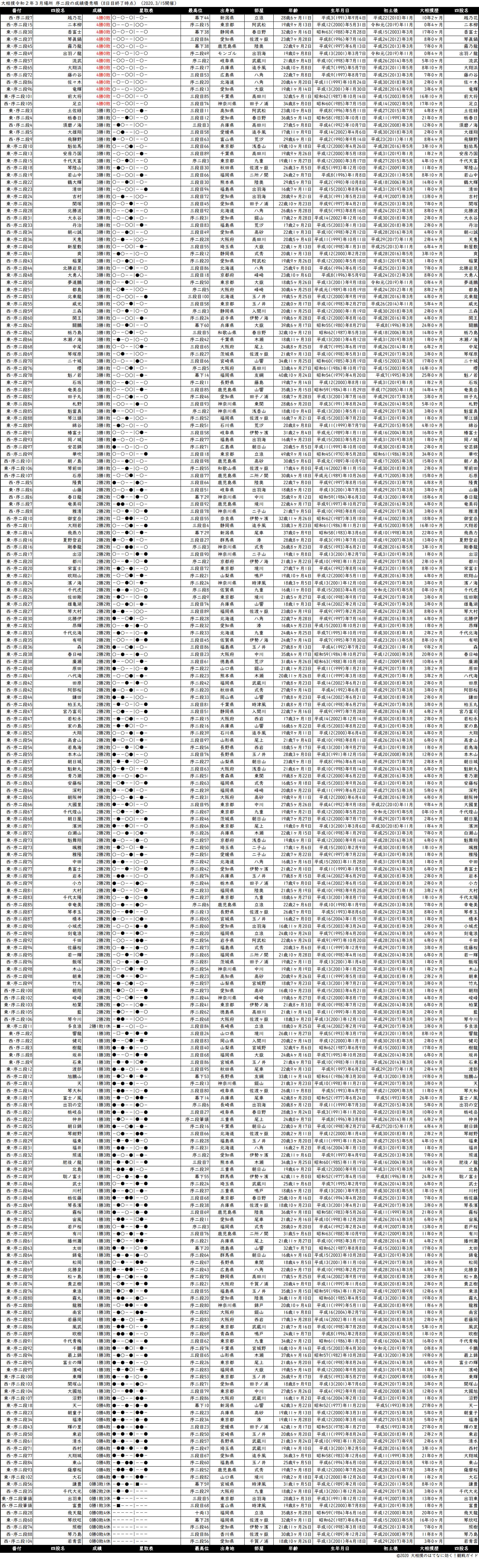 序二段成績順一覧表・2020年3月場所8日目