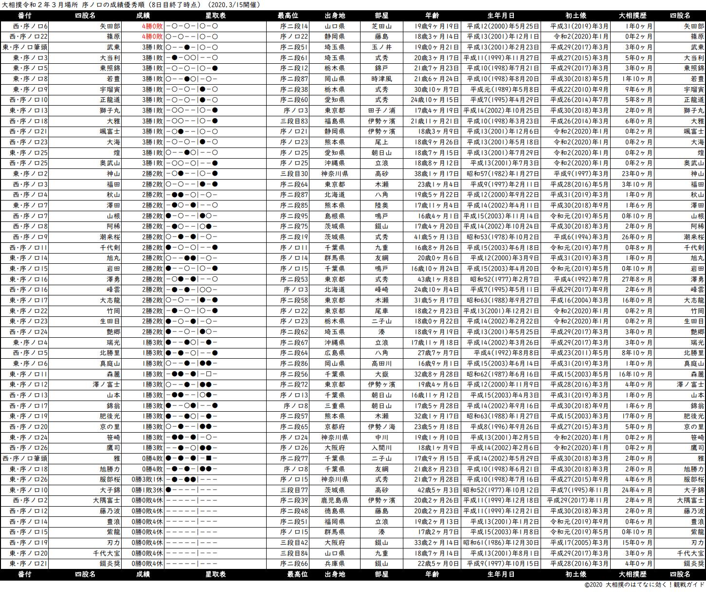 序ノ口成績順一覧表・2020年3月場所8日目