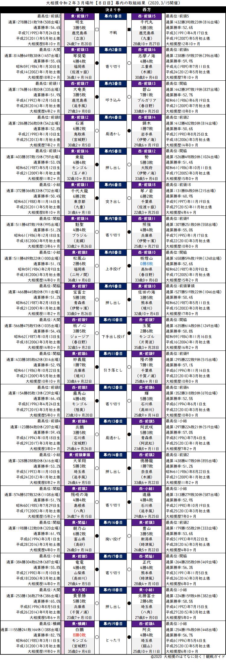 大相撲・2020年3月場所8日目・幕内の取組結果