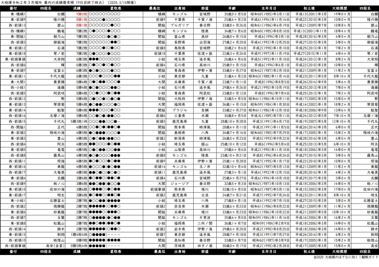 幕内成績順一覧表・2020年3月場所9日目