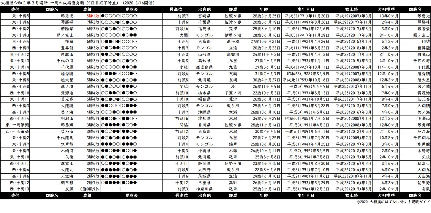 十両成績順一覧表・2020年3月場所9日目