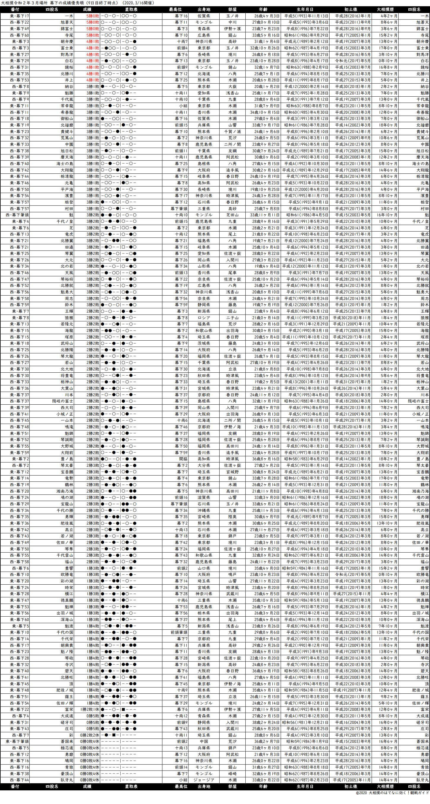 幕下成績順一覧表・2020年3月場所9日目