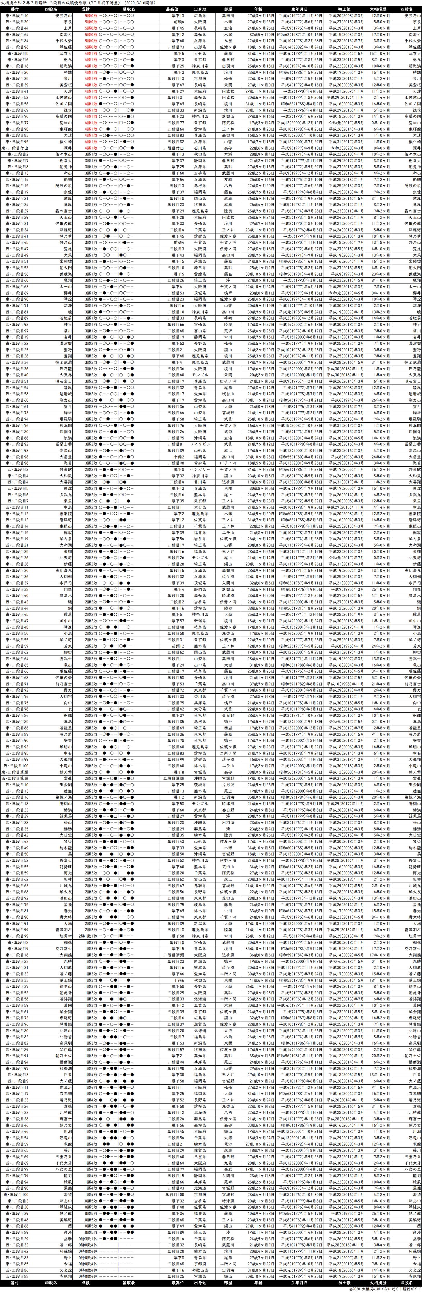 三段目成績順一覧表・2020年3月場所9日目