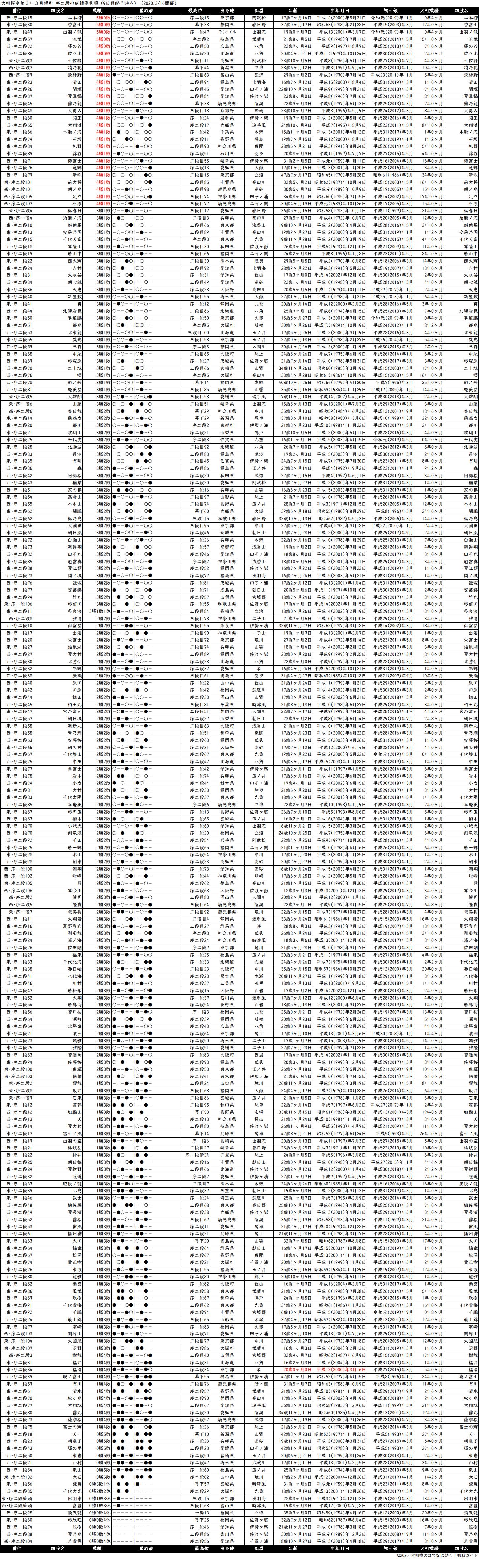 序二段成績順一覧表・2020年3月場所9日目