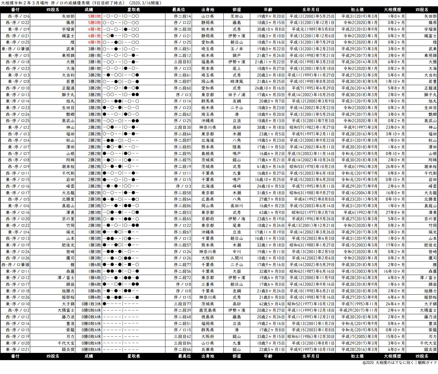 序ノ口成績順一覧表・2020年3月場所9日目