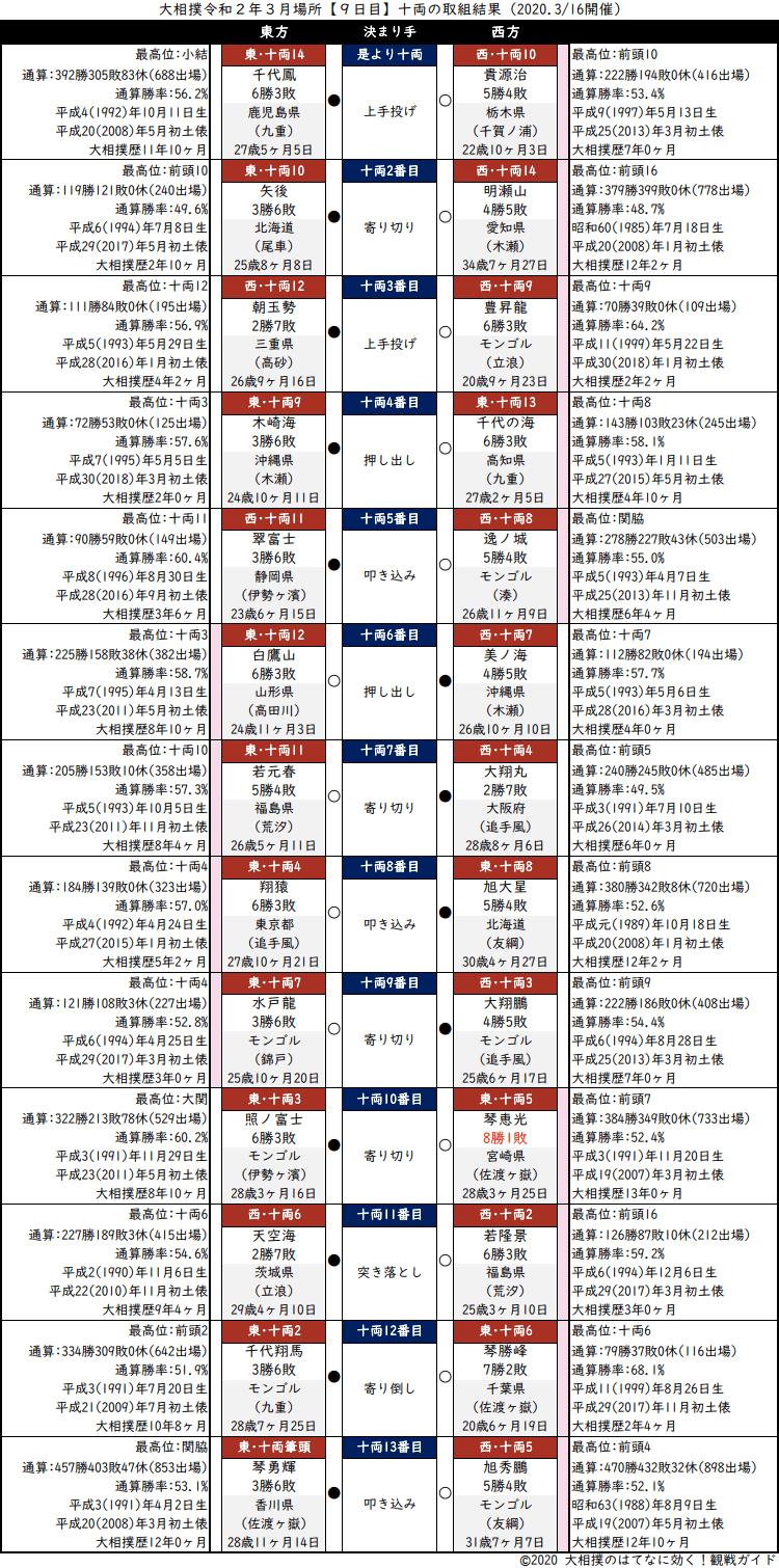 大相撲・2020年3月場所9日目・十両の取組結果